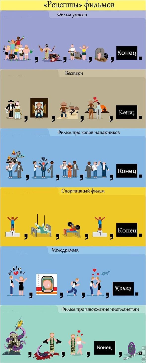 """""""Рецепты"""" Фильмов"""